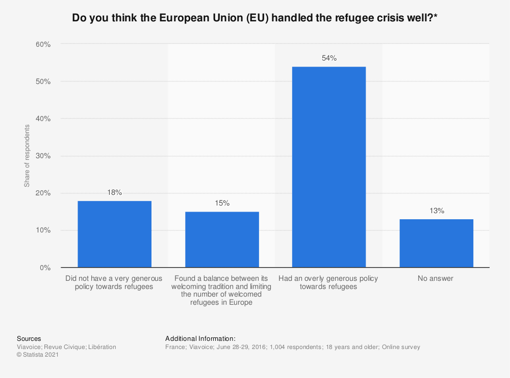 Statistic: Do you think the European Union (EU) handled the refugee crisis well?* | Statista