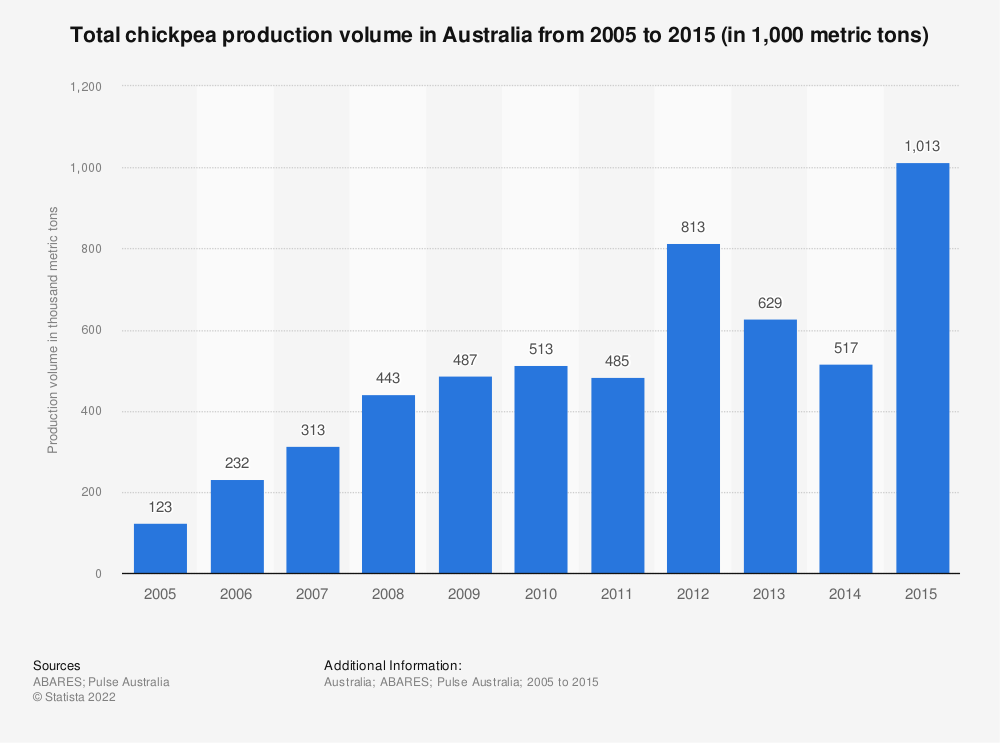 Statistic: Total chickpea production volume in Australia from 2005 to 2015 (in 1,000 metric tons) | Statista