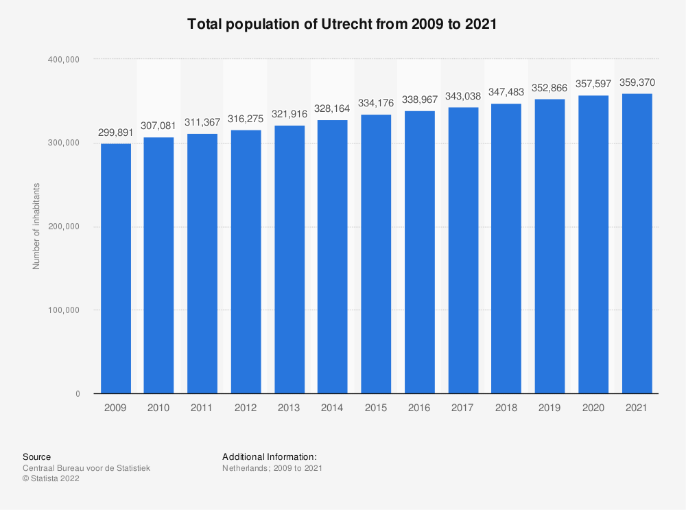 Statistic: Total population of Utrecht from 2009 to 2019* | Statista
