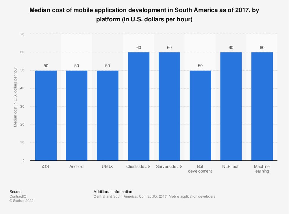 Statistic: Median cost of mobile application development in South America as  of 2017, by platform (in U.S. dollars per hour) | Statista