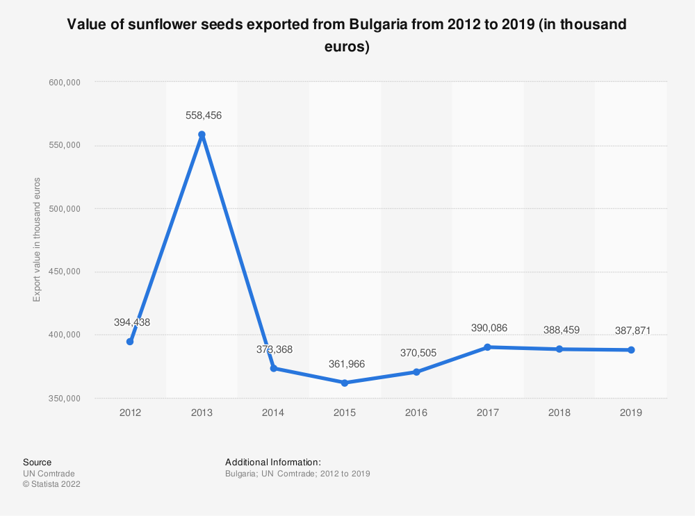 Statistic: Value of sunflower seeds exported from Bulgaria from 2012 to 2019 (in thousand euros) | Statista