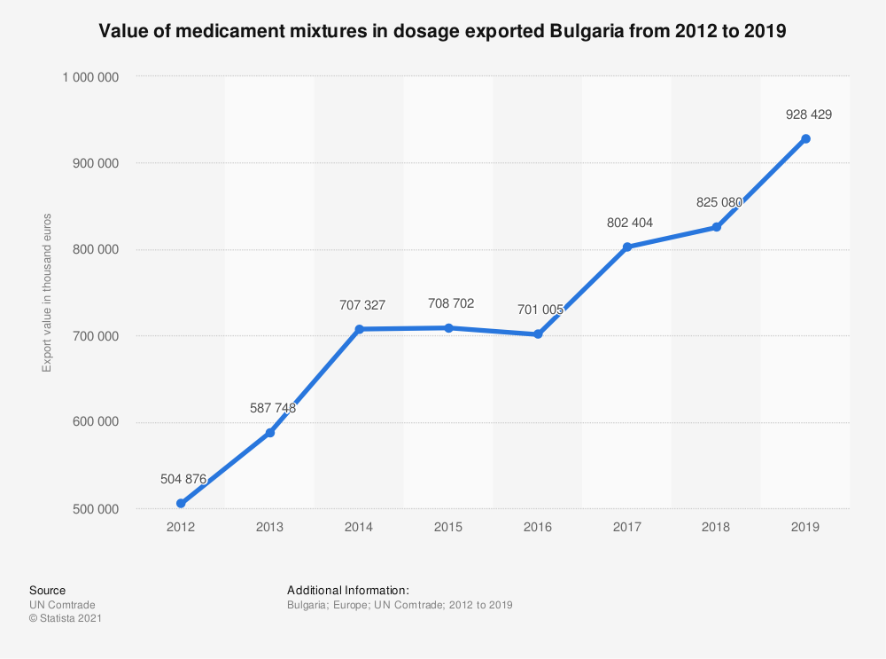 Statistic: Value of medicament mixtures in dosage exported Bulgaria from 2012 to 2019 | Statista