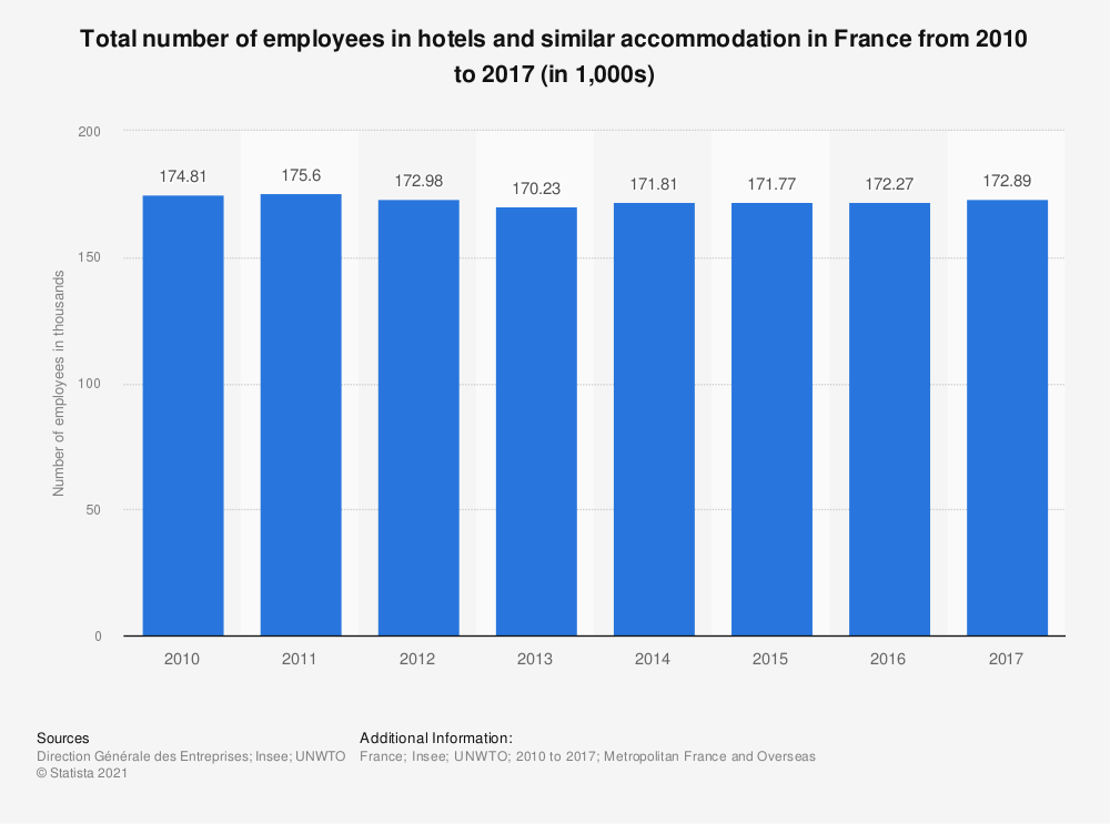 Statistic: Total number of employees in hotels and similar accommodation in France from 2010 to 2015 (in 1,000s) | Statista