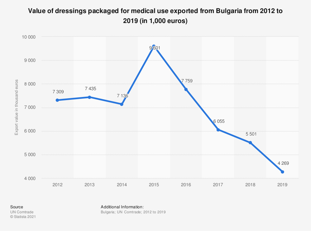 Statistic: Value of dressings packaged for medical use exported from Bulgaria from 2012 to 2018 (in 1,000 euros) | Statista