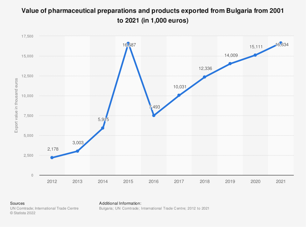 Statistic: Value of pharmaceutical goods exported from Bulgaria from 2001 to 2019 (in 1,000 GBP) | Statista