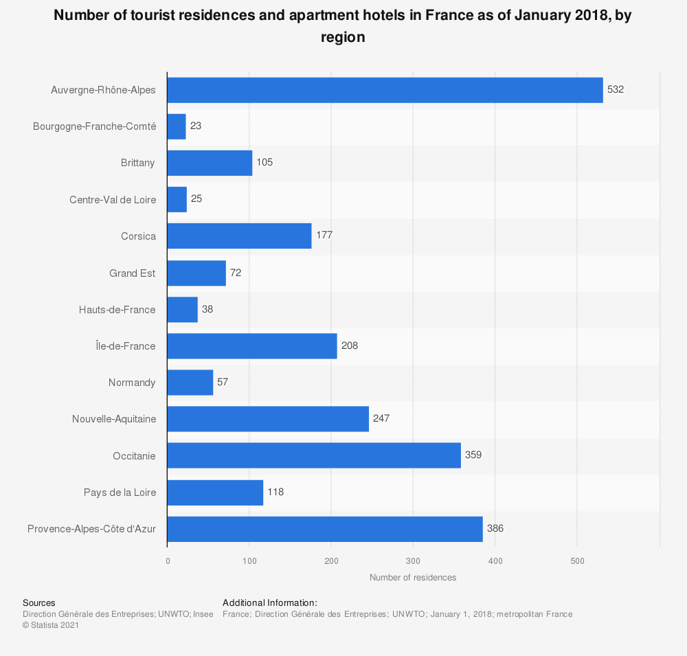Statistic: Number of tourist residences and apartment hotels in France as of January 2016, by region | Statista