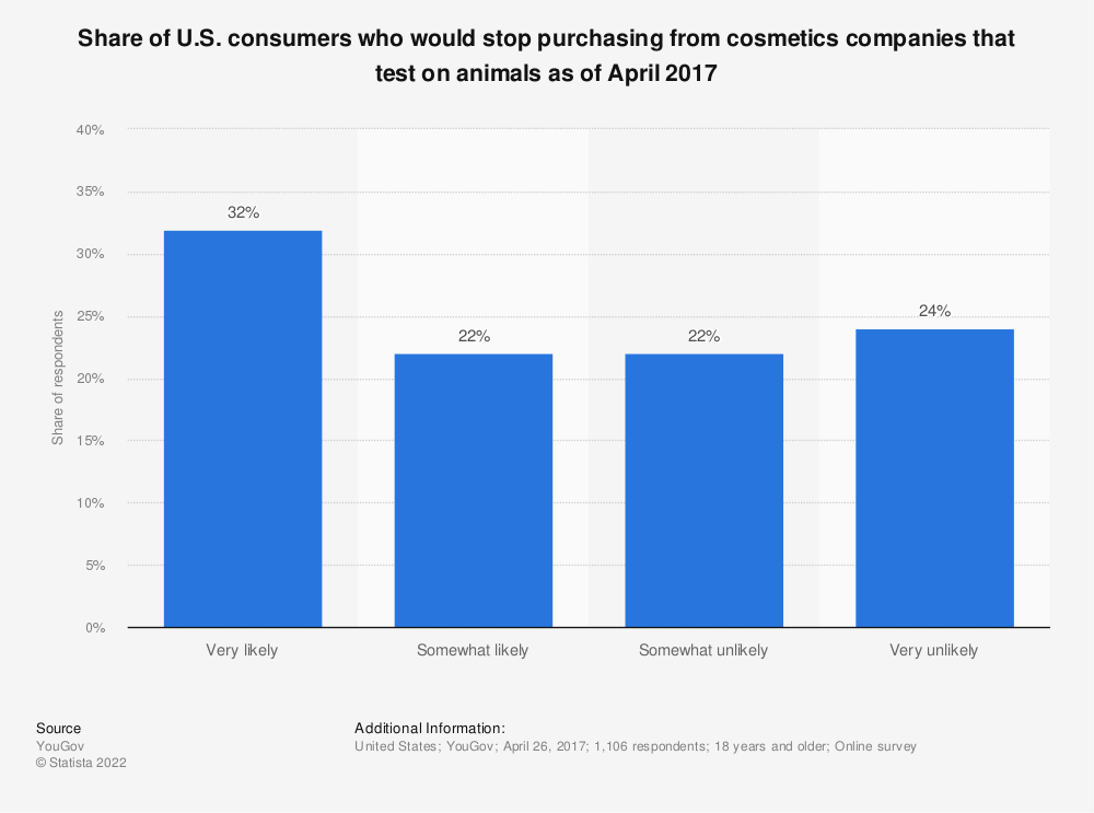 Statistic: Share of U.S. consumers who would stop purchasing from cosmetics companies that test on animals as of April 2017 | Statista