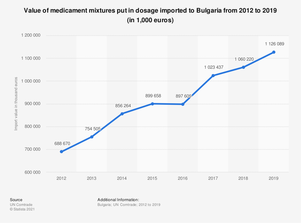 Statistic: Value of medicament mixtures put in dosage imported to Bulgaria from 2012 to 2019 (in 1,000 euros) | Statista
