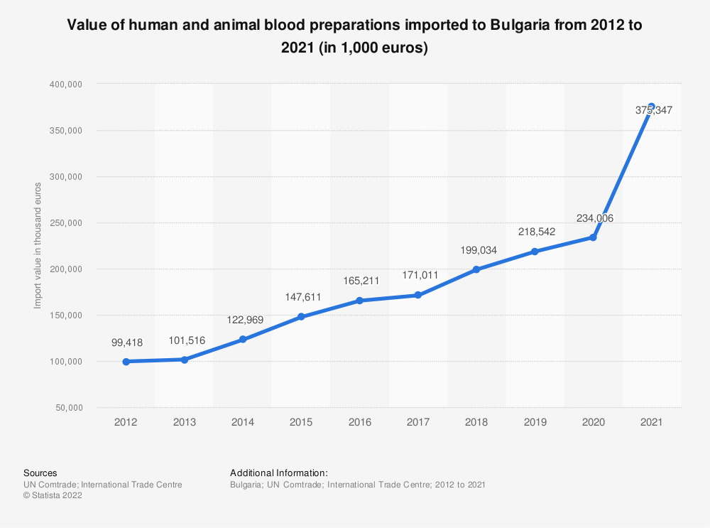 Statistic: Value of human and animal blood imported to Bulgaria from 2012 to 2019 (in 1,000 euros) | Statista