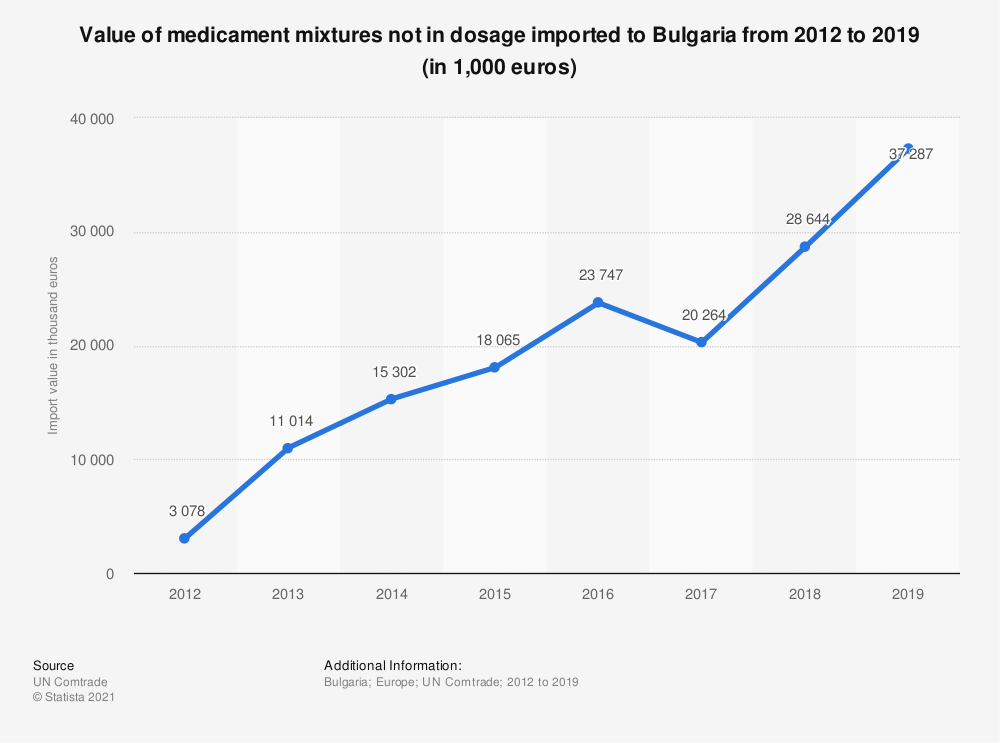 Statistic: Value of medicament mixtures not in dosage imported to Bulgaria from 2012 to 2019 (in 1,000 euros) | Statista