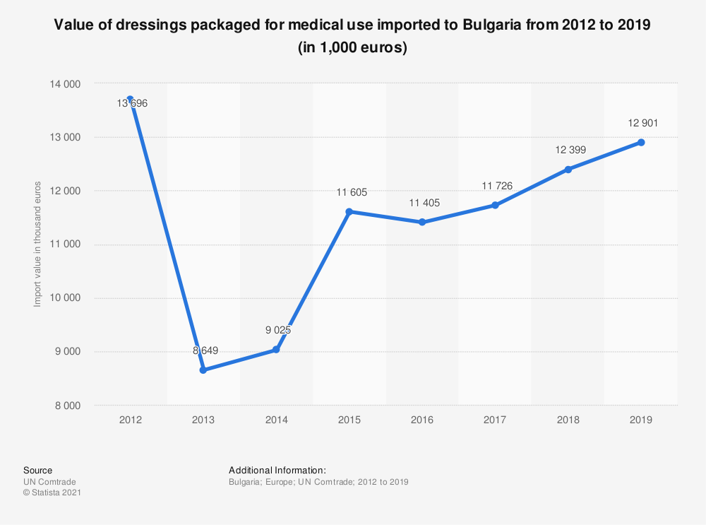 Statistic: Value of dressings packaged for medical use imported to Bulgaria from 2012 to 2018 (in 1,000 euros) | Statista
