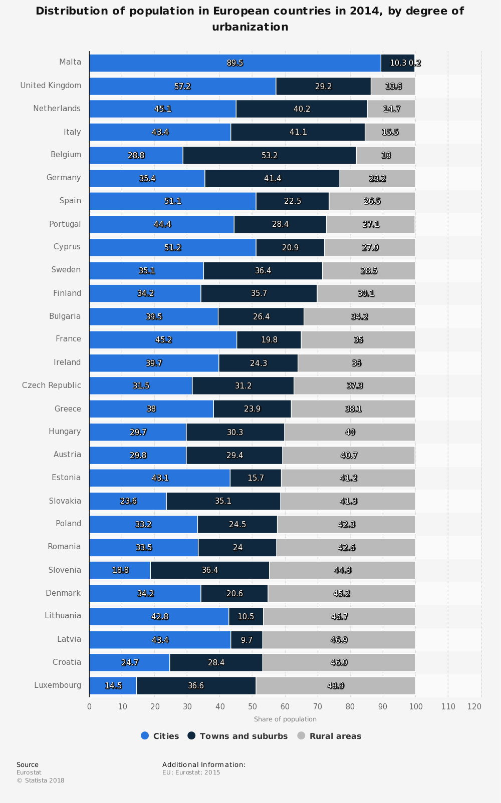 Statistic: Distribution of population in European countries in 2014, by degree of urbanization | Statista