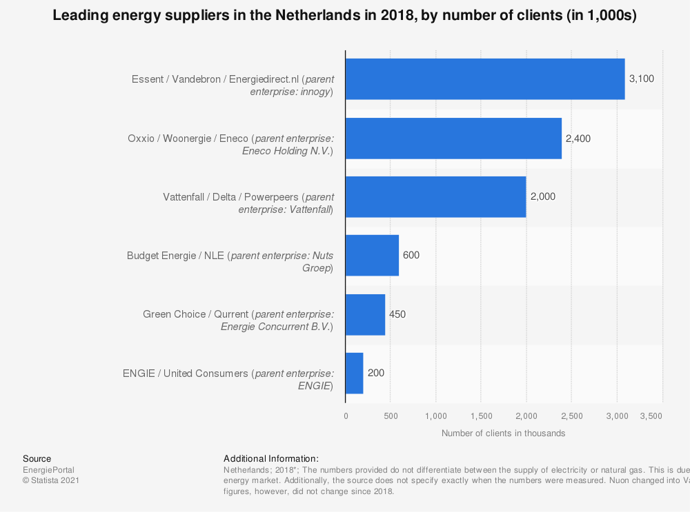 Statistic: Leading energy suppliers in the Netherlands in 2018, by number of clients* (in 1,000s) | Statista