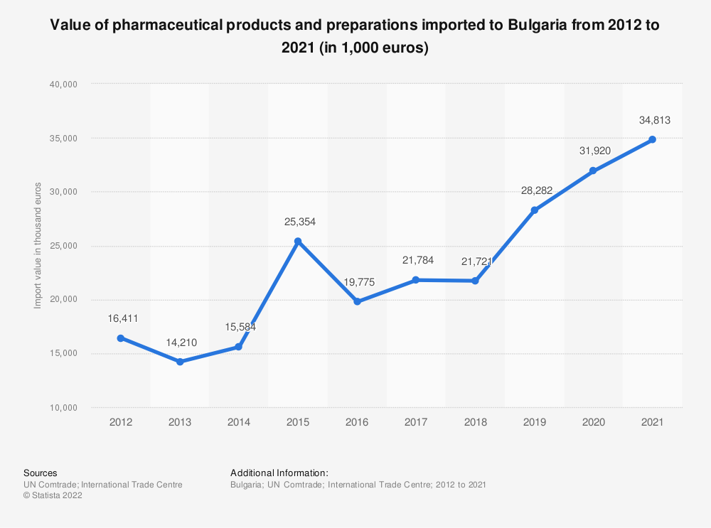 Statistic: Value of pharmaceutical goods imported to Bulgaria from 2012 to 2019 (in 1,000 euro) | Statista