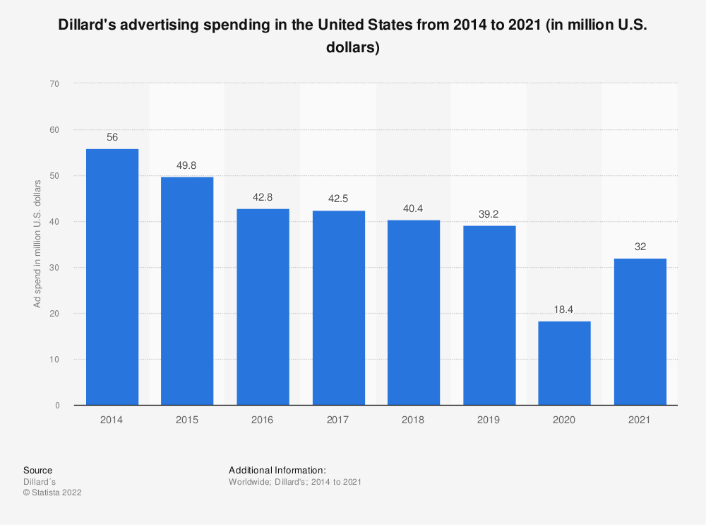 Statistic: Dillard's advertising spending in the United States from 2014 to 2019 (in million U.S. dollars)  | Statista