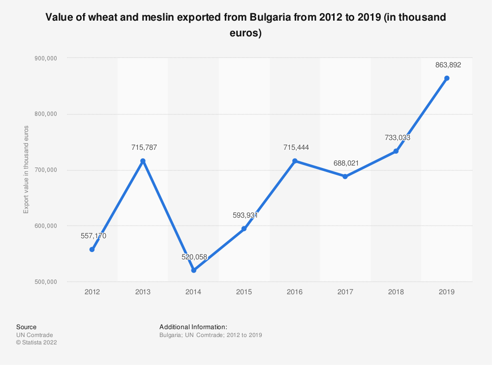 Statistic: Value of wheat and meslin exported from Bulgaria from 2012 to 2018 (in 1,000 euros) | Statista