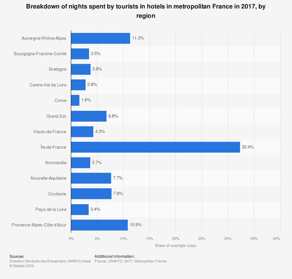Statistic: Breakdown of nights spent by tourists in hotels in metropolitan France in 2015, by region   Statista