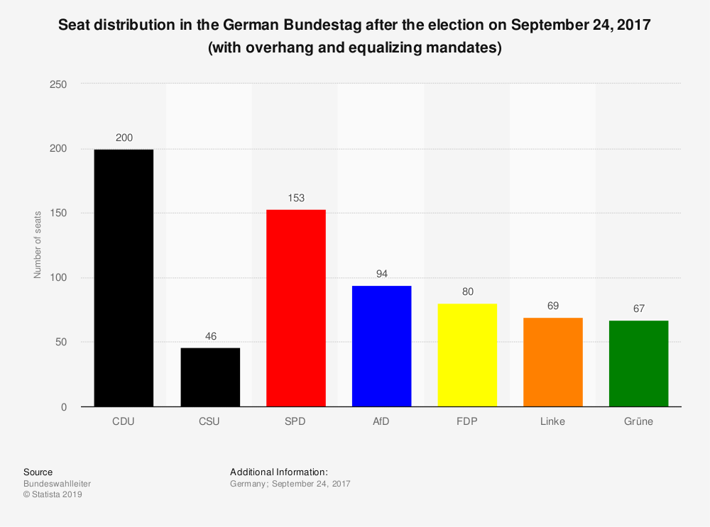 Statistic: Seat distribution in the German Bundestag after the election on September 24, 2017 (with overhang and equalizing mandates)  | Statista