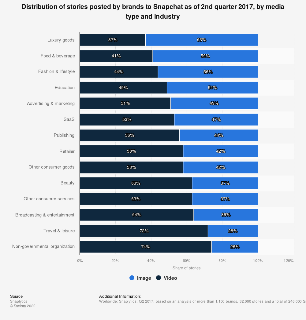 Statistic: Distribution of stories posted by brands to Snapchat as of 2nd quarter 2017, by media type and industry | Statista