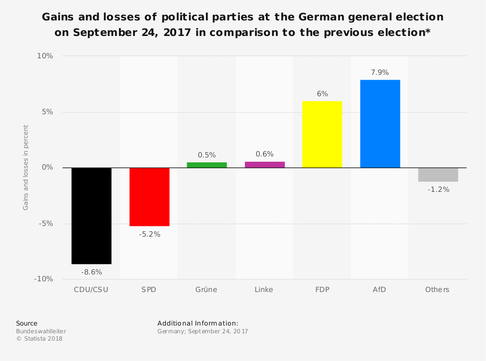 Statistic: Gains and losses of political parties at the German general election on September 24, 2017 in comparison to the previous election* | Statista