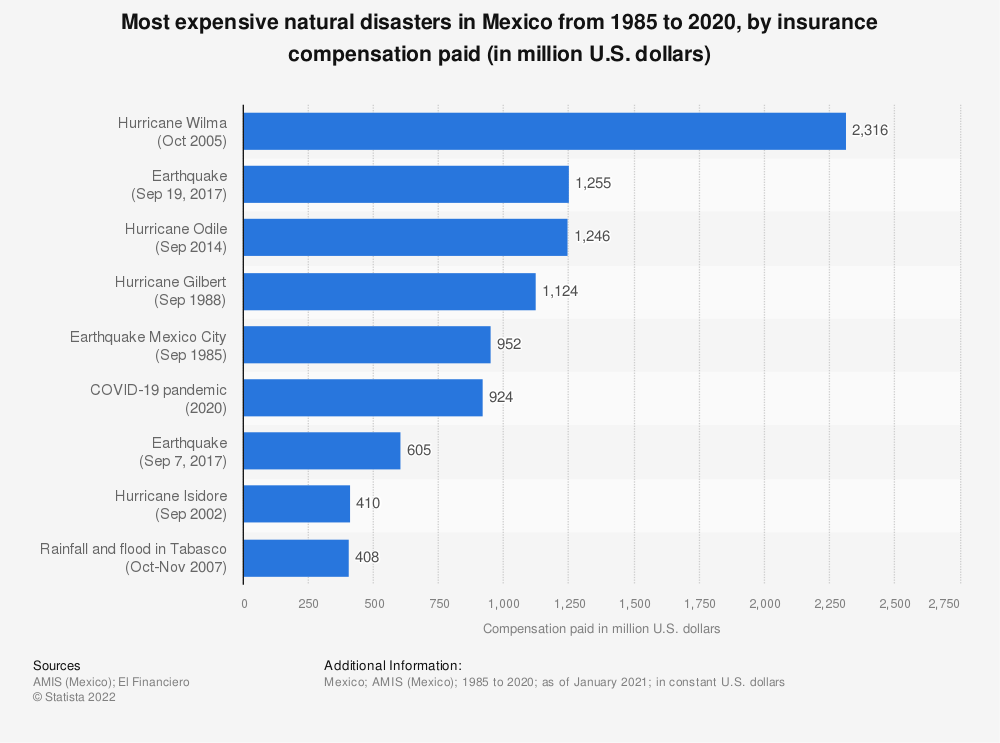 Statistic: Largest natural disasters in Mexico as of December 2018, by insurance compensation paid (in million U.S. dollars) | Statista