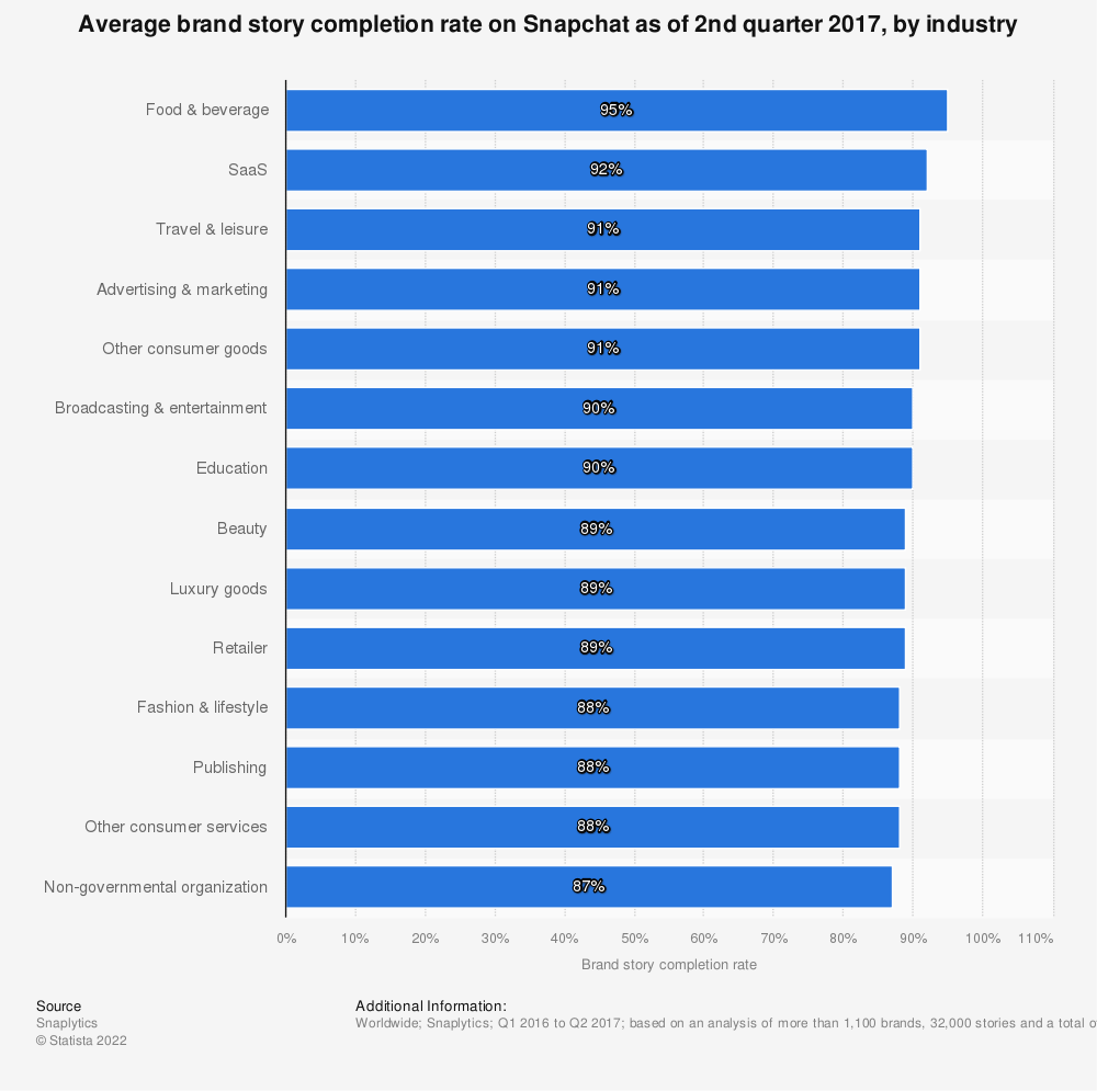 Statistic: Average brand story completion rate on Snapchat as of 2nd quarter 2017, by industry | Statista