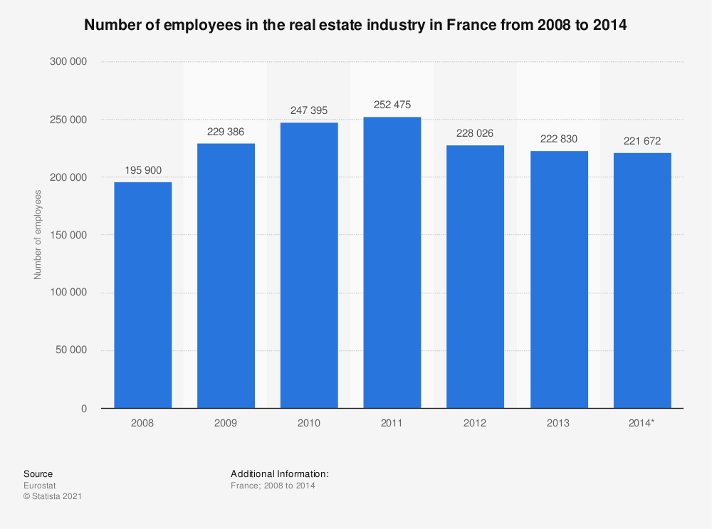 Statistic: Number of employees in the real estate industry in France from 2008 to 2014 | Statista