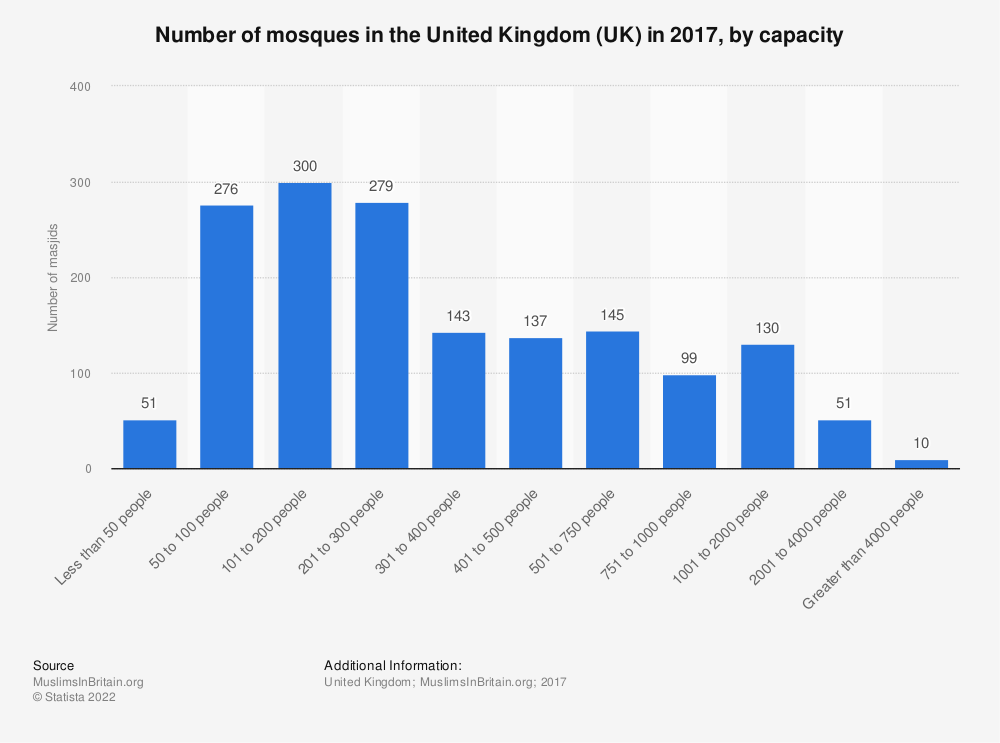Statistic: Number of mosques in the United Kingdom (UK) in 2017, by capacity | Statista