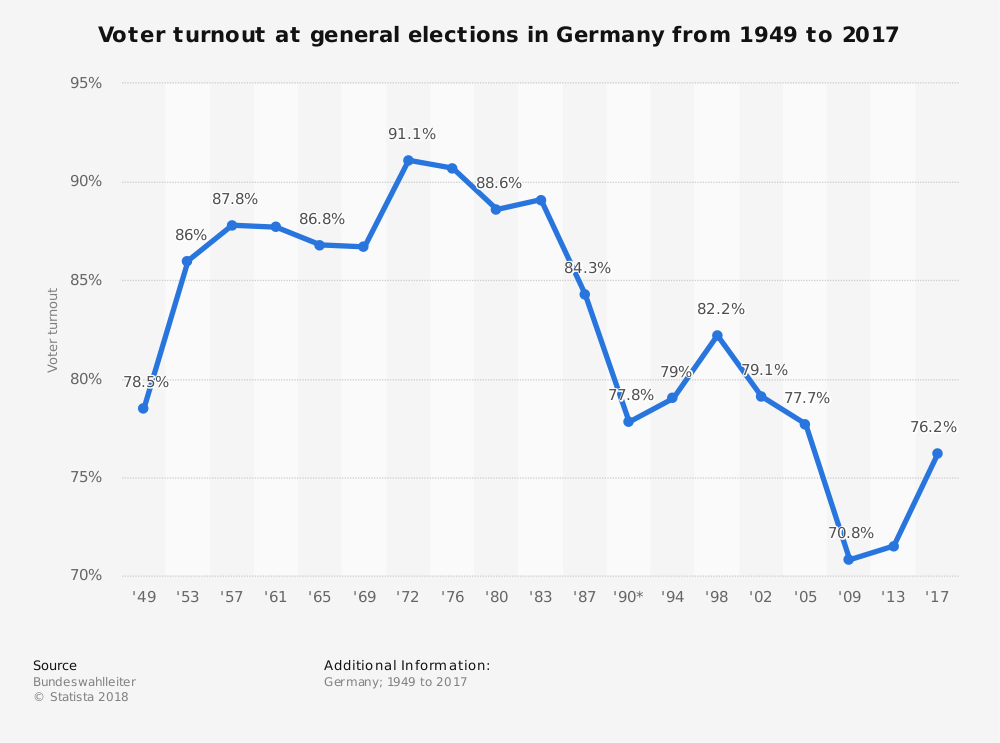 Statistic: Voter turnout at general elections in Germany from 1949 to 2017 | Statista