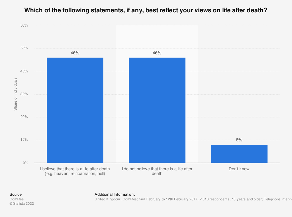 Statistic: Which of the following statements, if any, best reflect your views on life after death? | Statista
