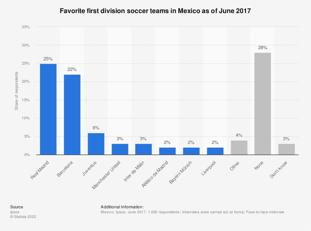 Statistic: Favorite first division soccer teams in Mexico as of June 2017   Statista