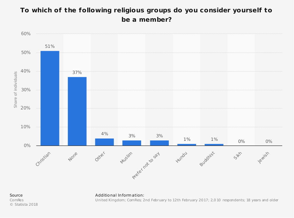 Statistic: To which of the following religious groups do you consider yourself to be a member? | Statista