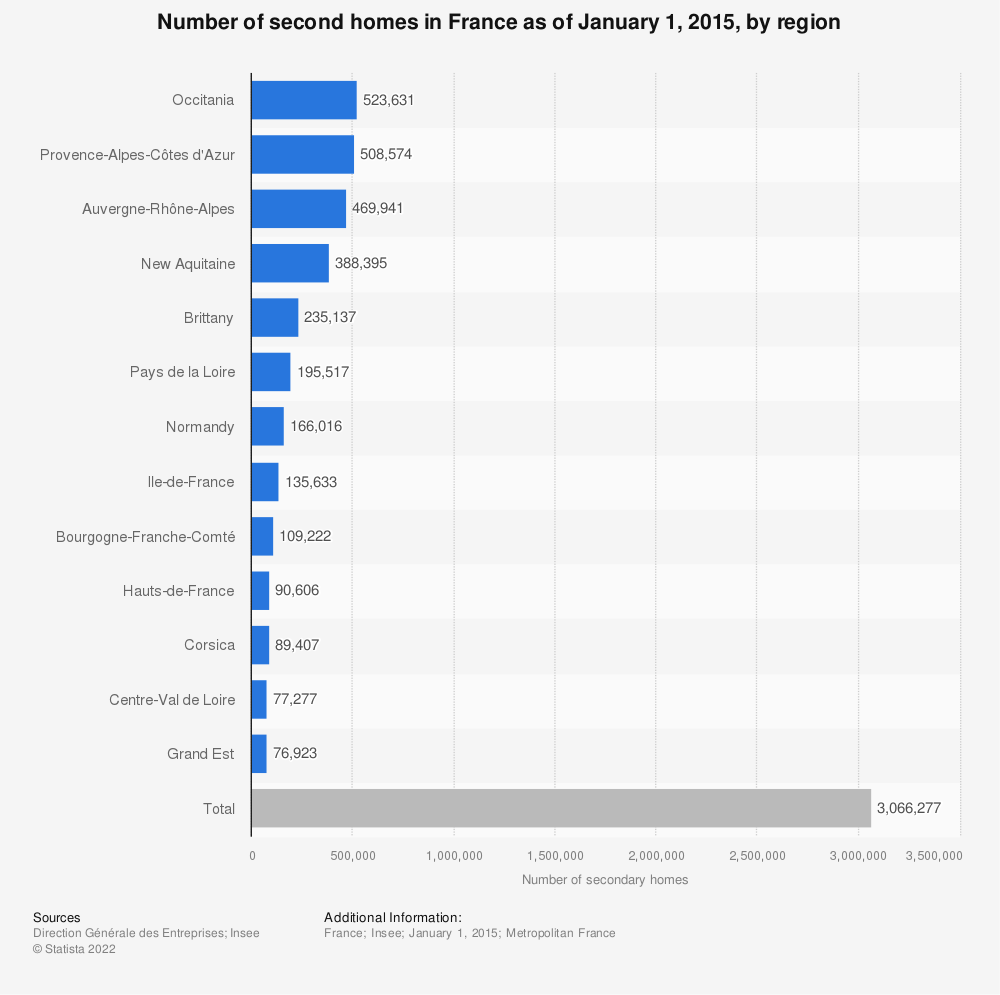 Statistic: Number of second homes in France as of January 1, 2015, by region | Statista