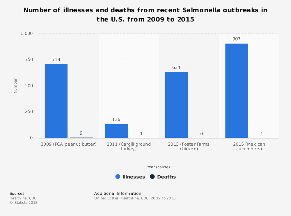 Statistic: Number of illnesses and deaths from recent Salmonella outbreaks in the U.S. from 2009 to 2015 | Statista