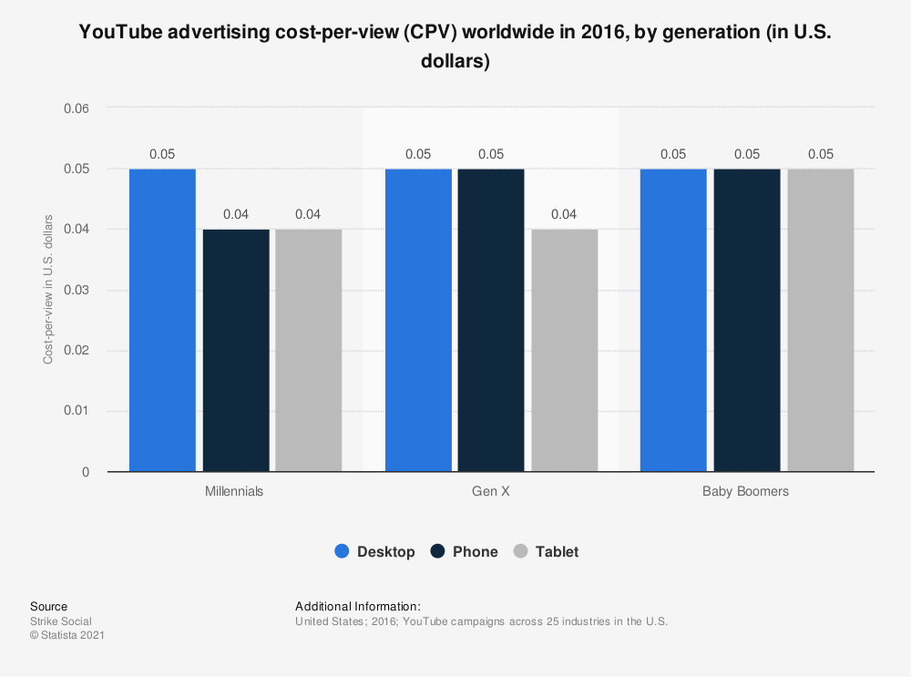 Statistic: YouTube advertising cost-per-view (CPV) worldwide in 2016, by generation (in U.S. dollars) | Statista