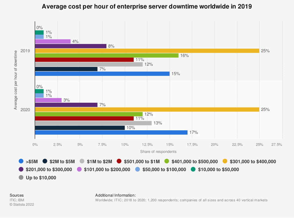 Statistic: Average cost per hour of enterprise server downtime worldwide in 2017 and 2018 | Statista