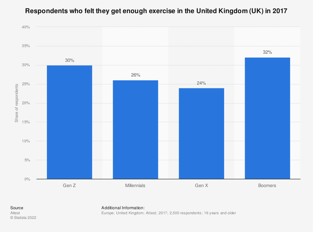 Statistic: Respondents who felt they get enough exercise in the United Kingdom (UK) in 2017 | Statista