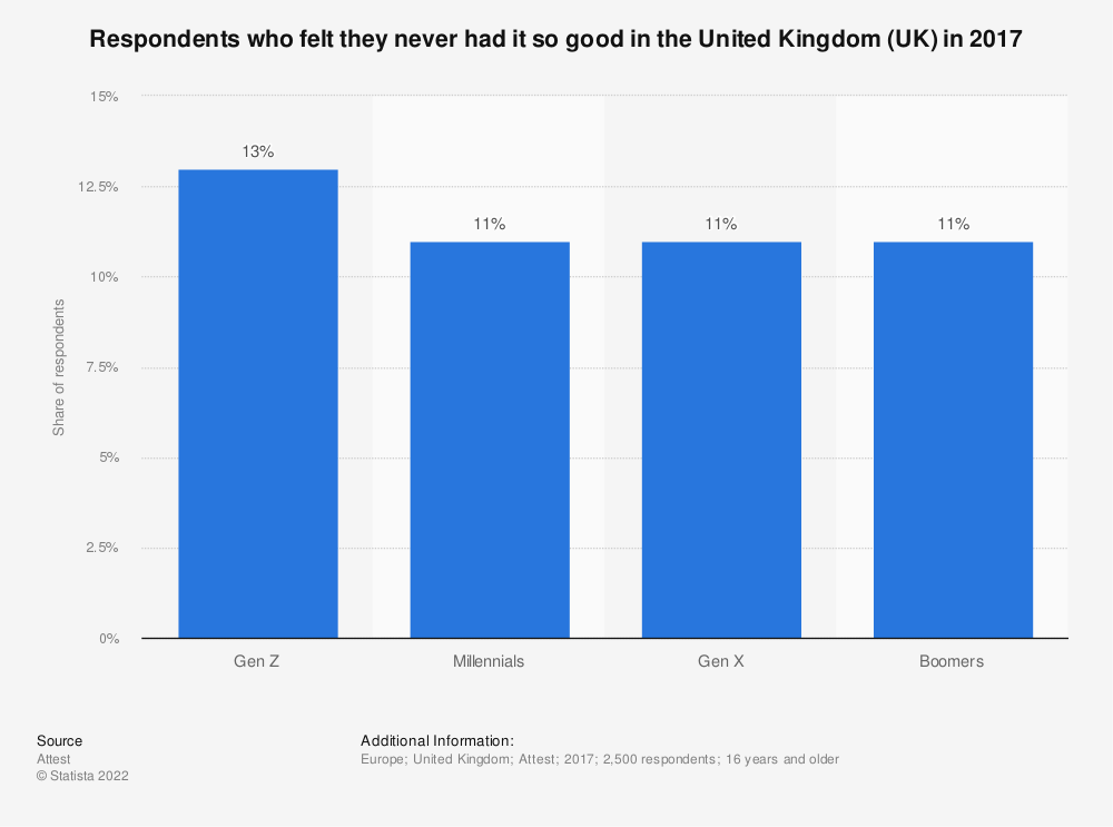 Statistic: Respondents who felt they never had it so good in the United Kingdom (UK) in 2017 | Statista