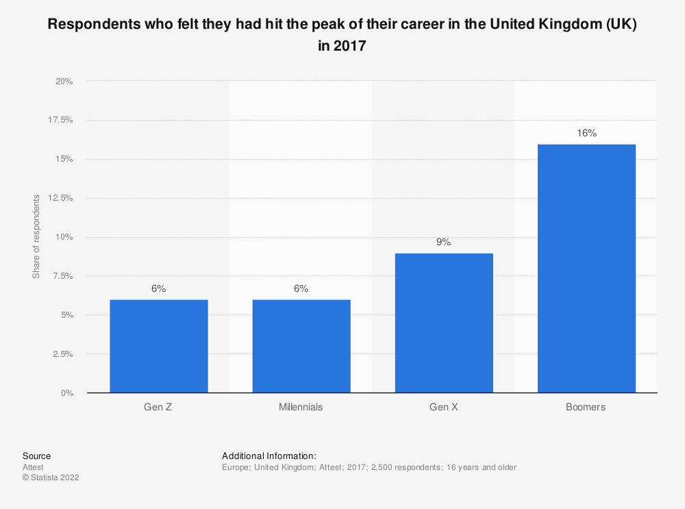 Statistic: Respondents who felt they had hit the peak of their career in the United Kingdom (UK) in 2017 | Statista