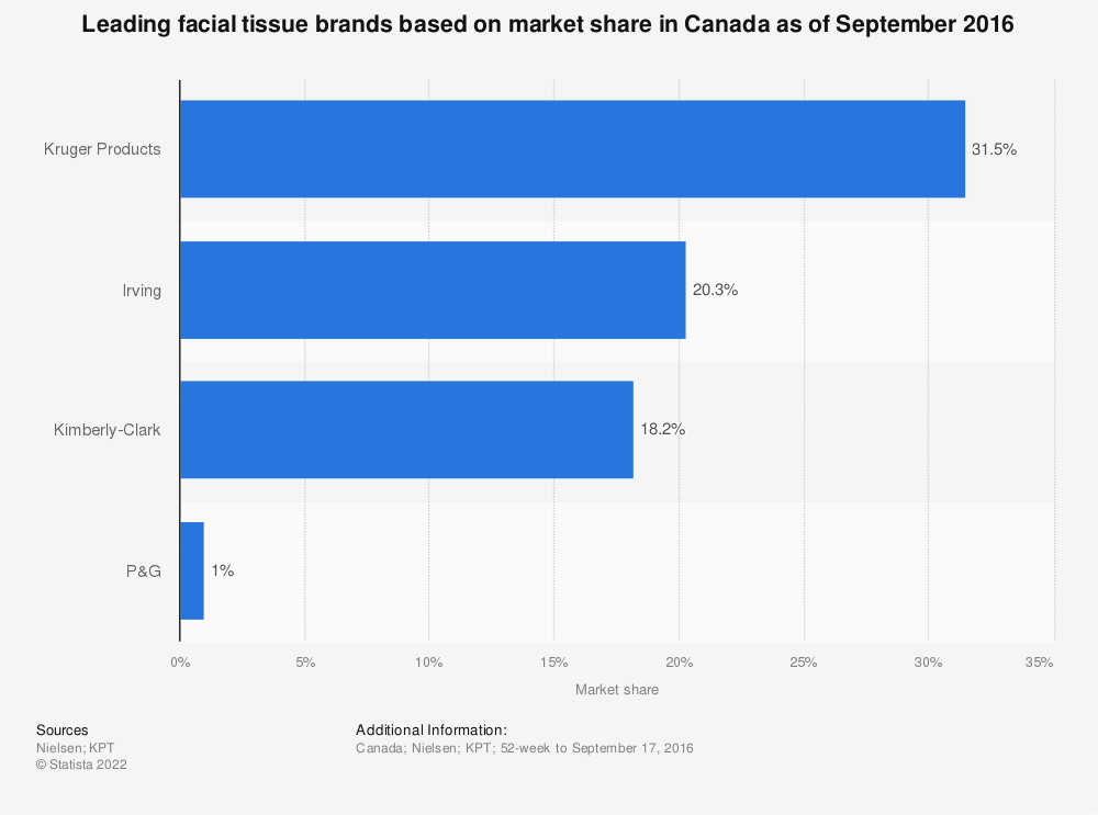 Statistic: Leading facial tissue brands based on market share in Canada as of September 2016 | Statista
