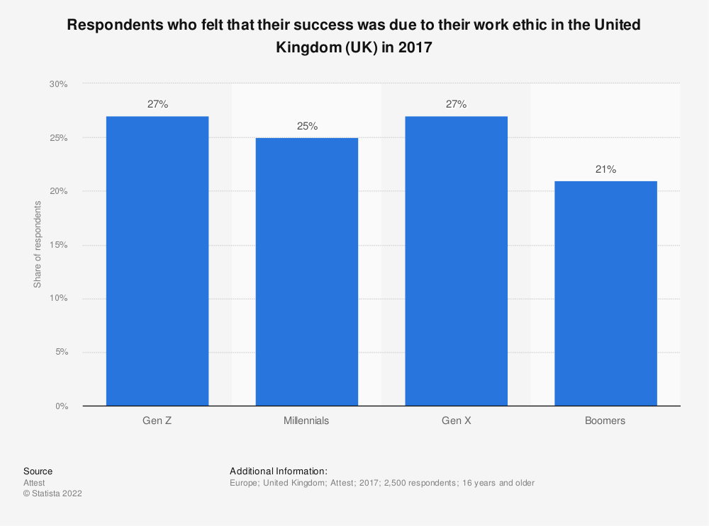 Statistic: Respondents who felt that their success was due to their work ethic in the United Kingdom (UK) in 2017 | Statista