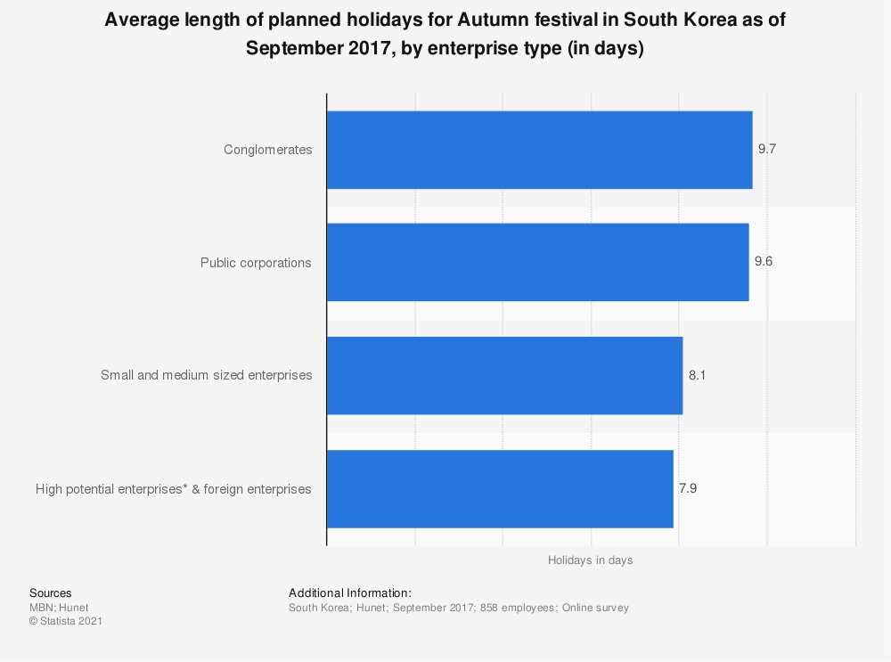 Statistic: Average length of planned holidays for Autumn festival in South Korea as of September 2017, by enterprise type (in days) | Statista