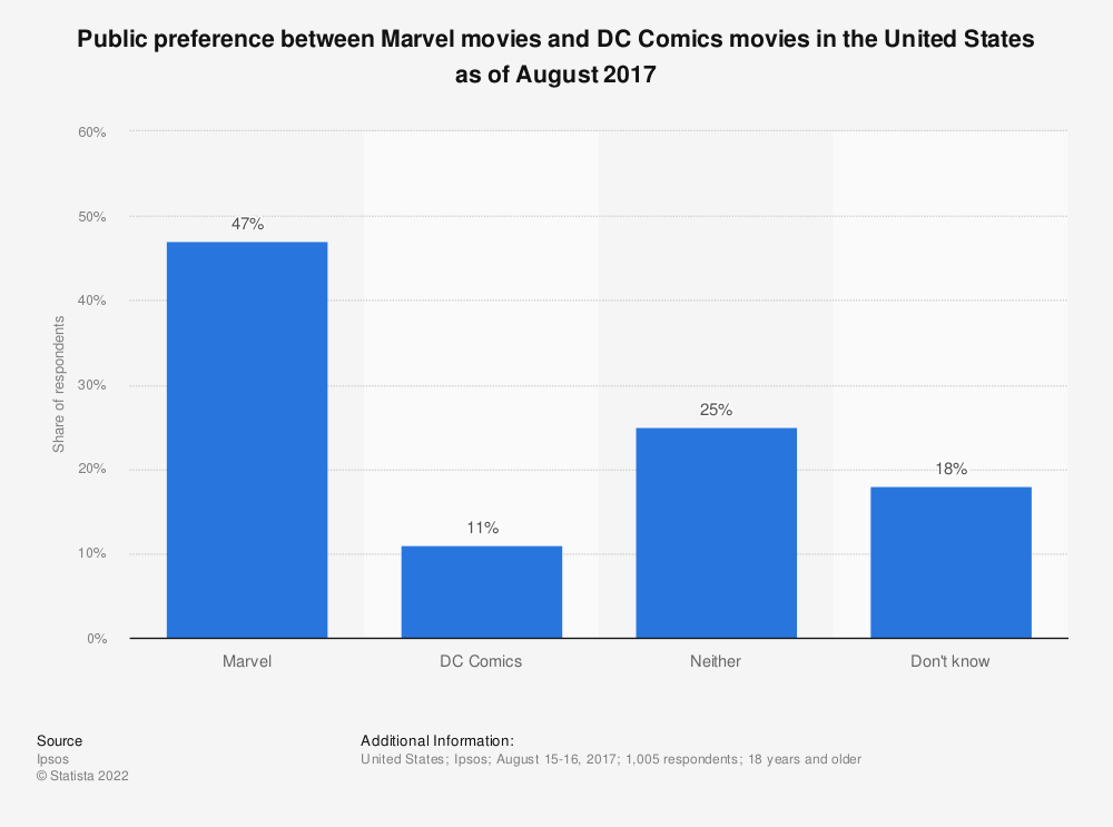 Statistic: Public preference between Marvel movies and DC Comics movies in the United States as of August 2017 | Statista