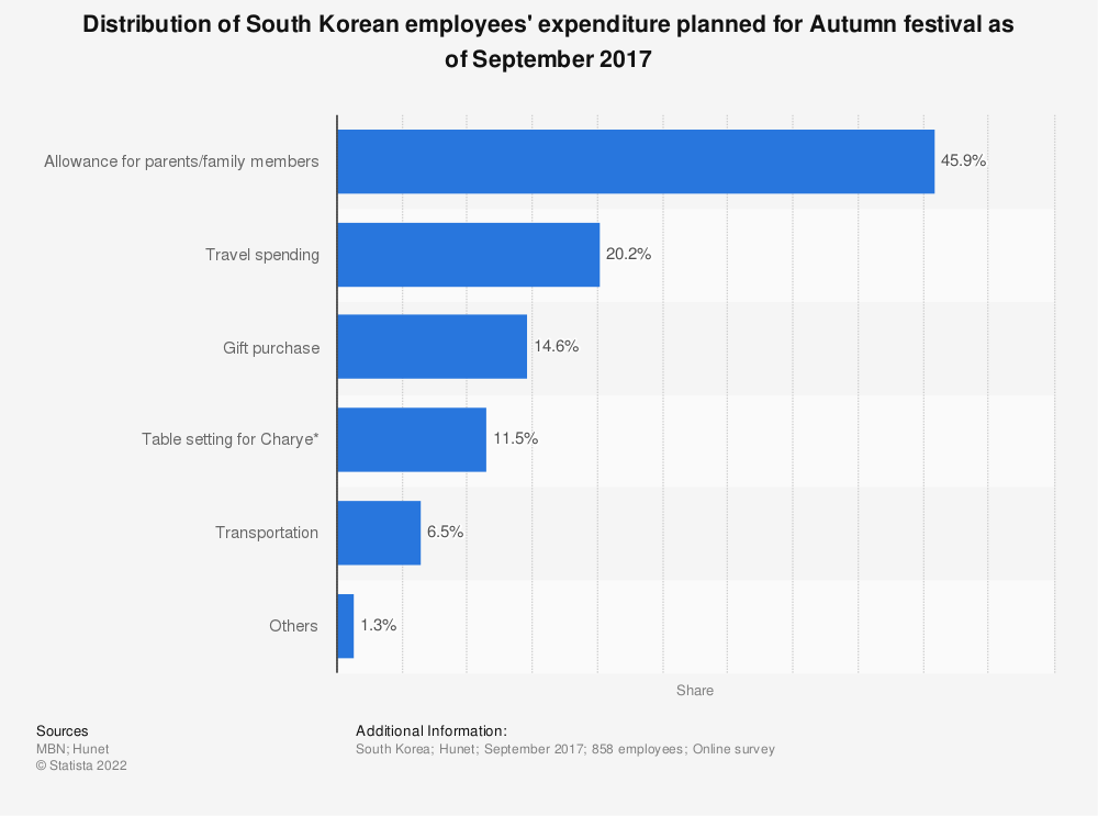 Statistic: Distribution of South Korean employees' expenditure planned for Autumn festival as of September 2017 | Statista