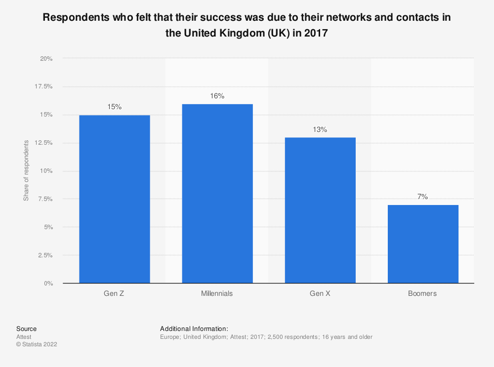Statistic: Respondents who felt that their success was due to their networks and contacts in the United Kingdom (UK) in 2017 | Statista