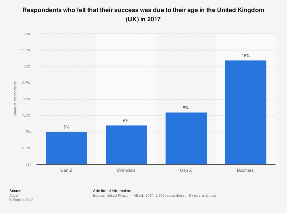 Statistic: Respondents who felt that their success was due to their age in the United Kingdom (UK) in 2017 | Statista