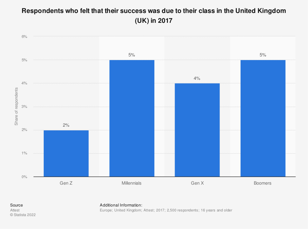 Statistic: Respondents who felt that their success was due to their class in the United Kingdom (UK) in 2017 | Statista