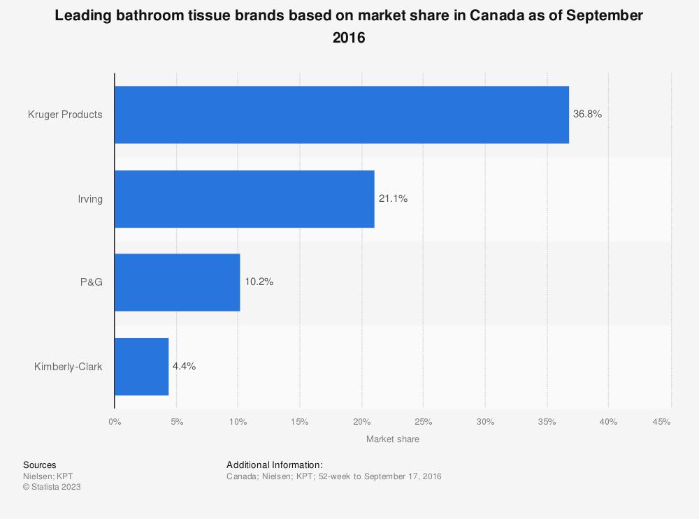 Statistic: Leading bathroom tissue brands based on market share in Canada as of September 2016 | Statista