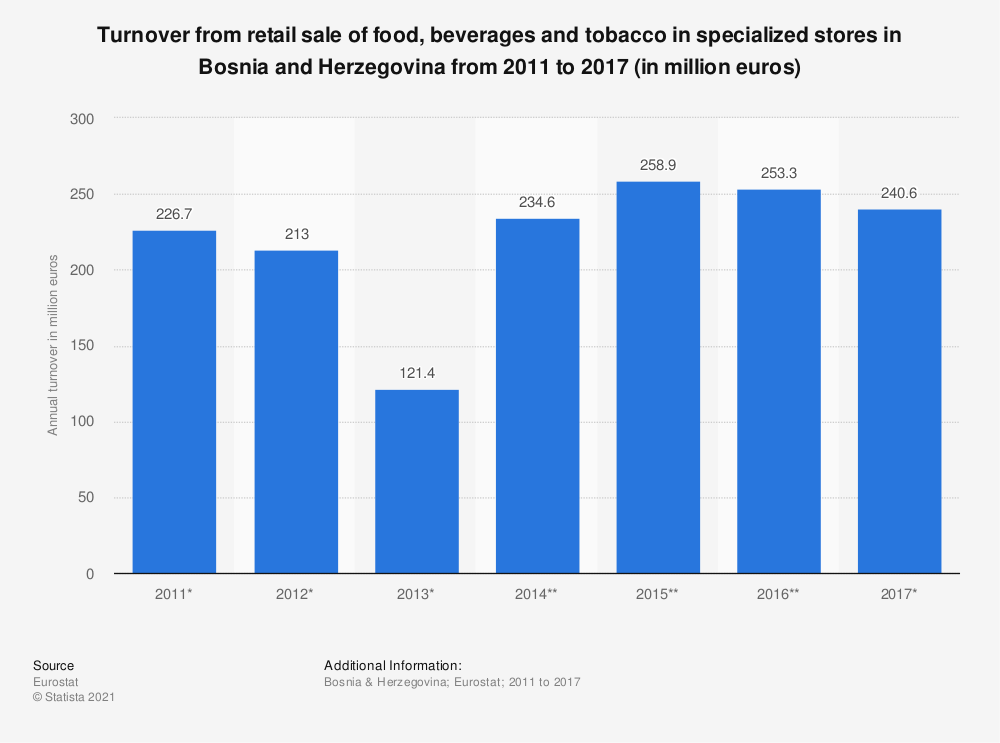 Statistic: Turnover from retail sale of food, beverages and tobacco in specialized stores in Bosnia and Herzegovina from 2011 to 2017 (in million euros) | Statista