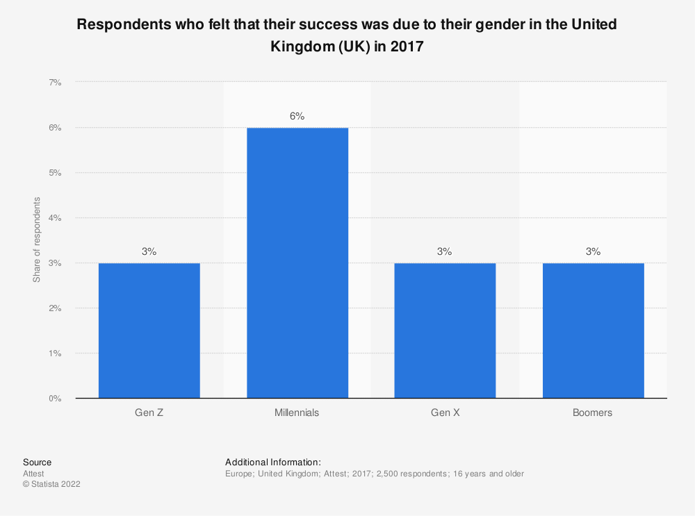 Statistic: Respondents who felt that their success was due to their gender in the United Kingdom (UK) in 2017 | Statista